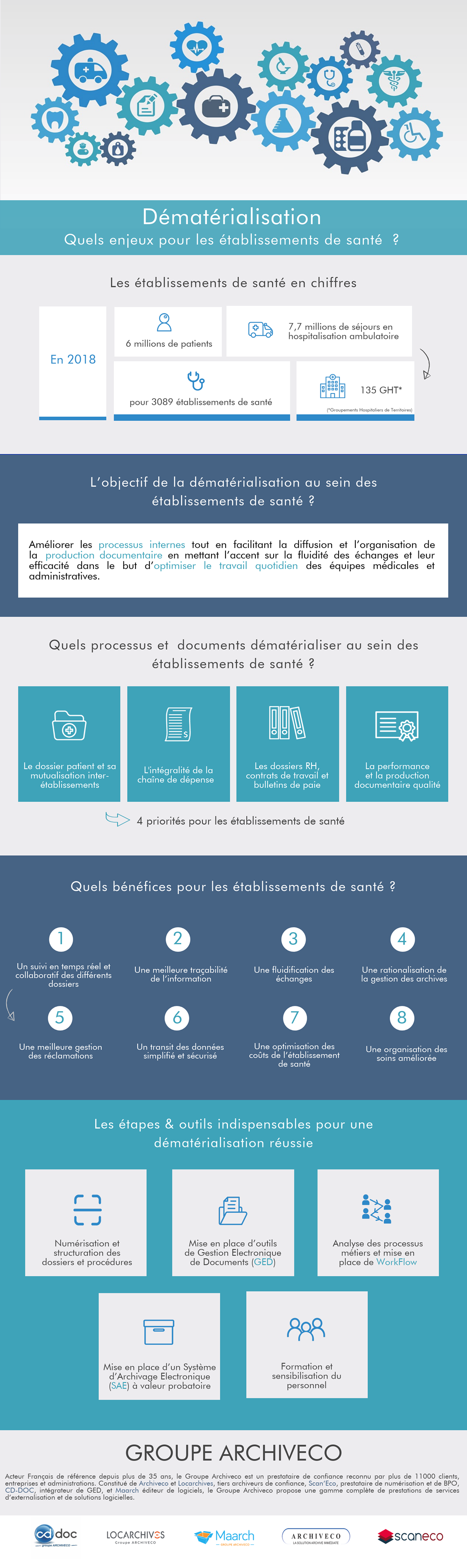 Dématérialisation et transition numérique : Quels enjeux pour les établissement de santé